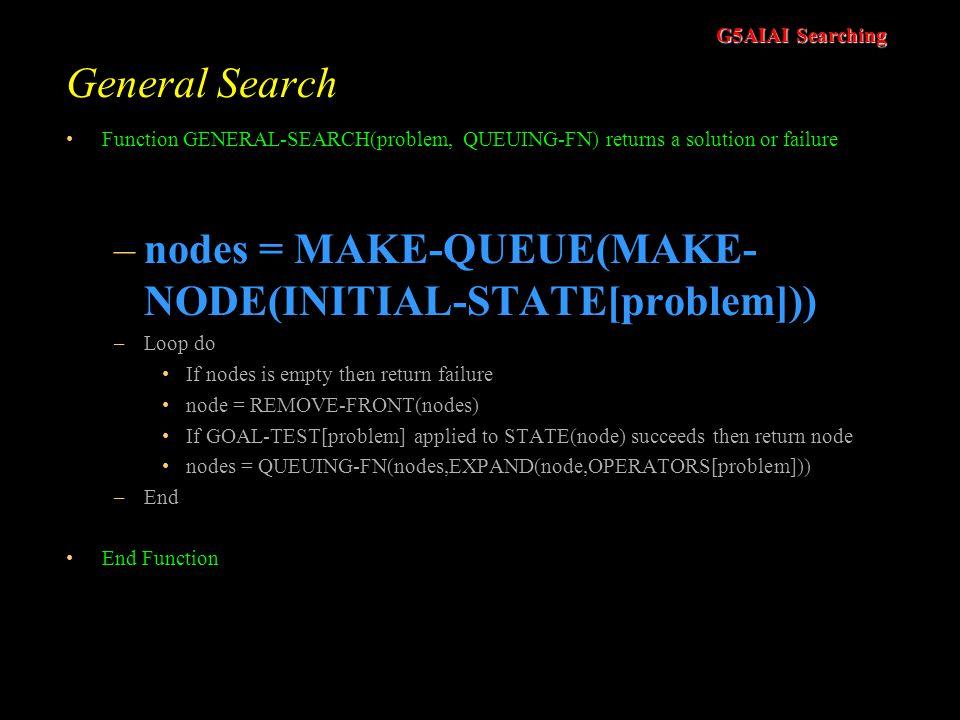 nodes = MAKE-QUEUE(MAKE-NODE(INITIAL-STATE[problem]))